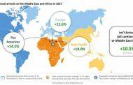 Бронирование билетов вАфрику выросло на11,2%